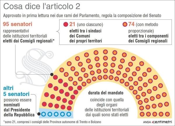 L 39 italia dice addio al bicameralismo perfetto nasce la for Schema parlamento italiano